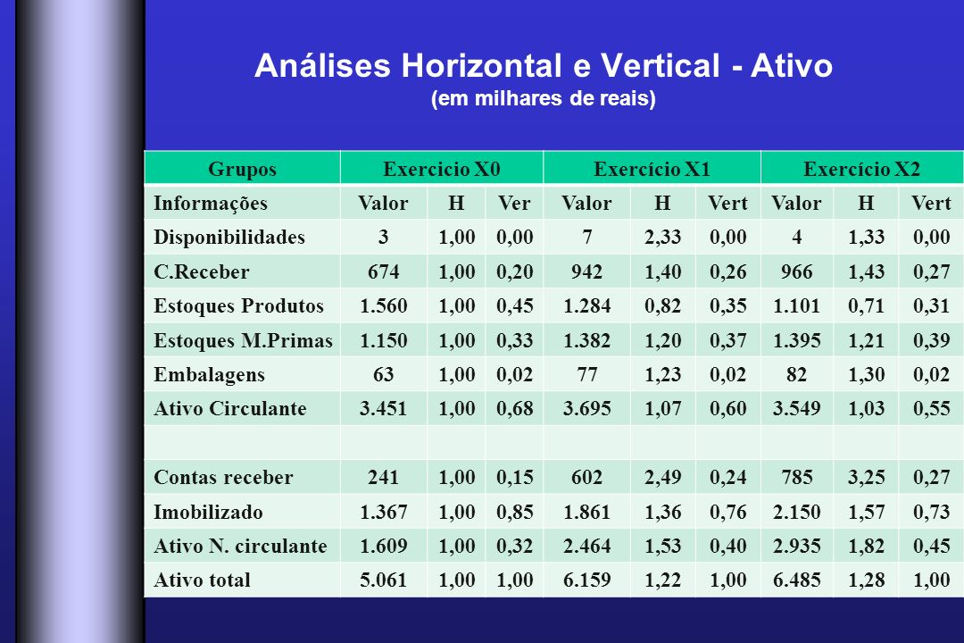 Análises Horizontal e Vertical - Ativo