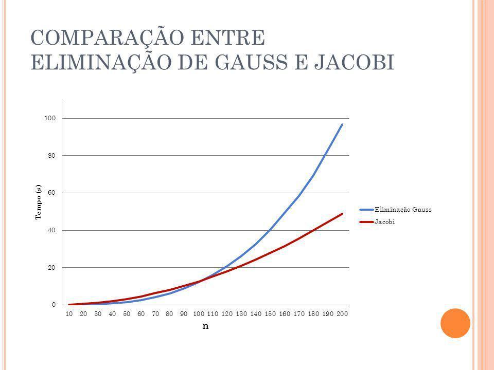 COMPARAÇÃO ENTRE ELIMINAÇÃO DE GAUSS E JACOBI