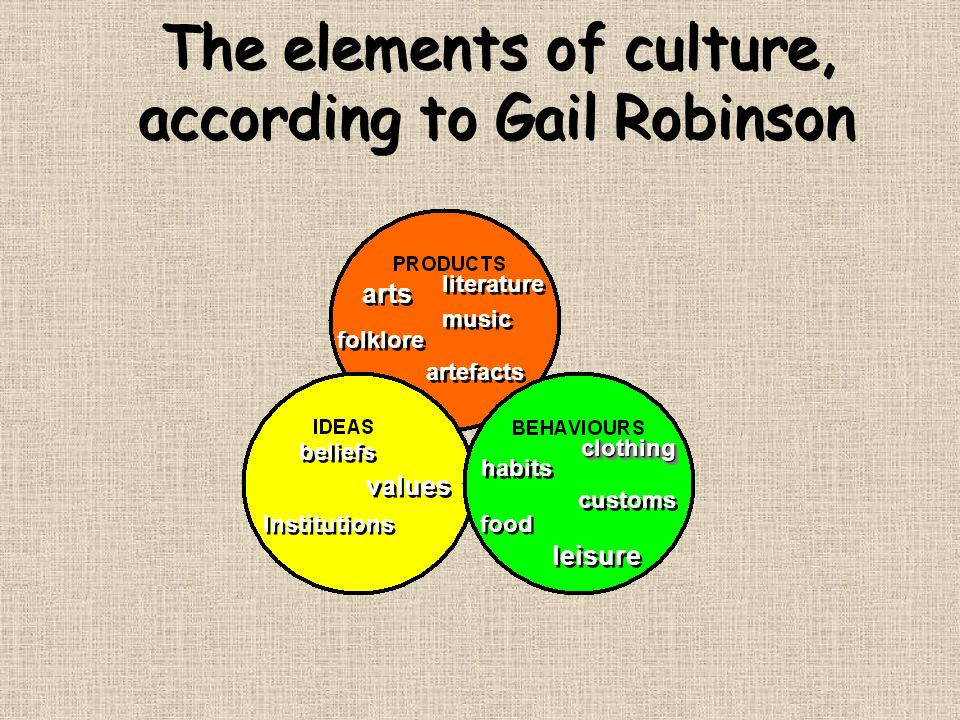 The elements of culture, according to Gail Robinson