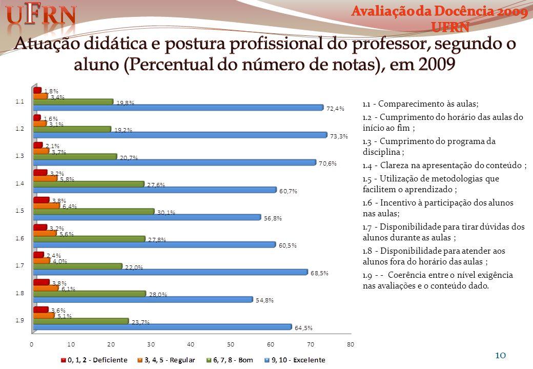 UFRN Avaliação da Docência 2009. UFRN.