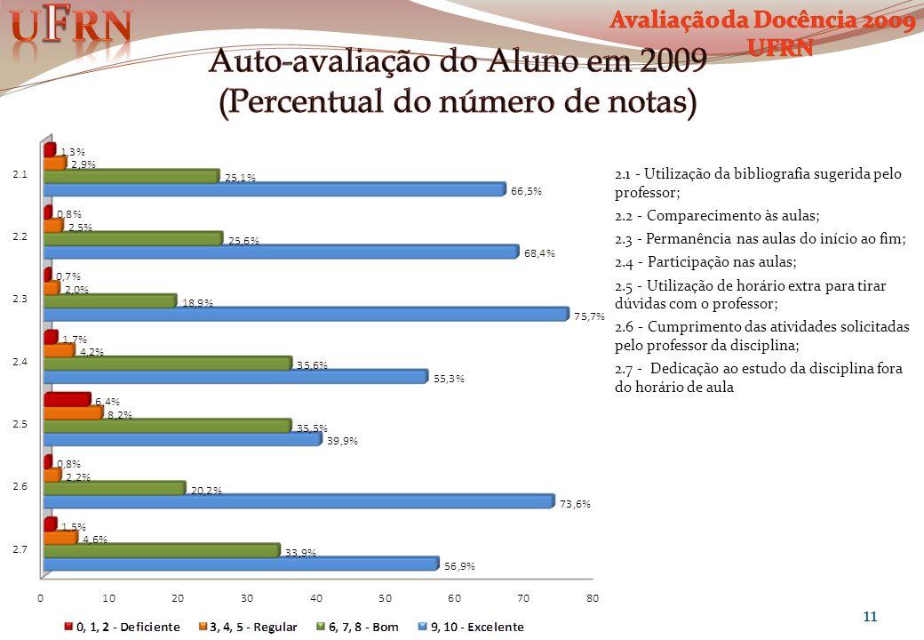 Auto-avaliação do Aluno em 2009 (Percentual do número de notas)