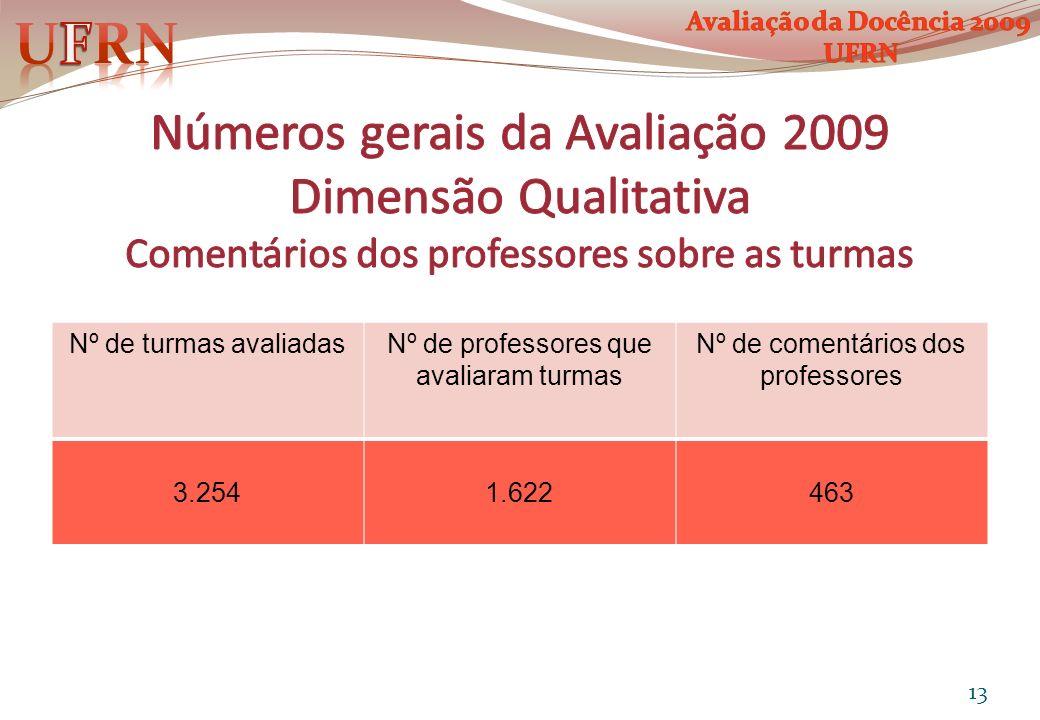UFRN Avaliação da Docência 2009. UFRN. Números gerais da Avaliação 2009 Dimensão Qualitativa Comentários dos professores sobre as turmas.