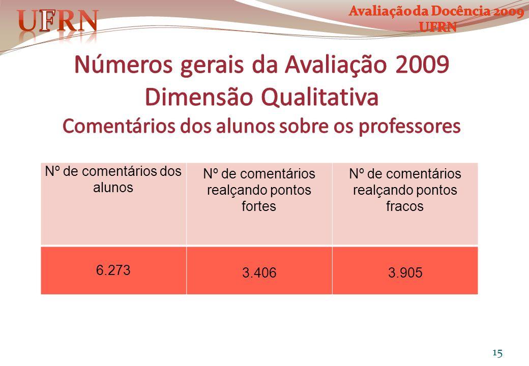 UFRN Avaliação da Docência 2009. UFRN. Números gerais da Avaliação 2009 Dimensão Qualitativa Comentários dos alunos sobre os professores.