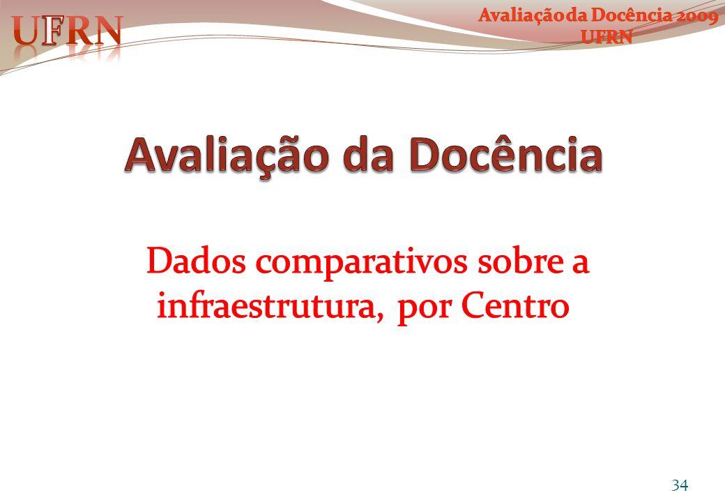 Dados comparativos sobre a infraestrutura, por Centro
