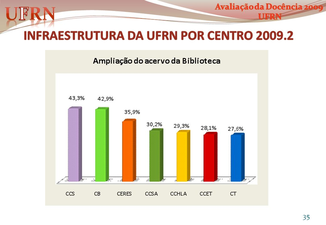 INFRAESTRUTURA DA UFRN POR CENTRO 2009.2