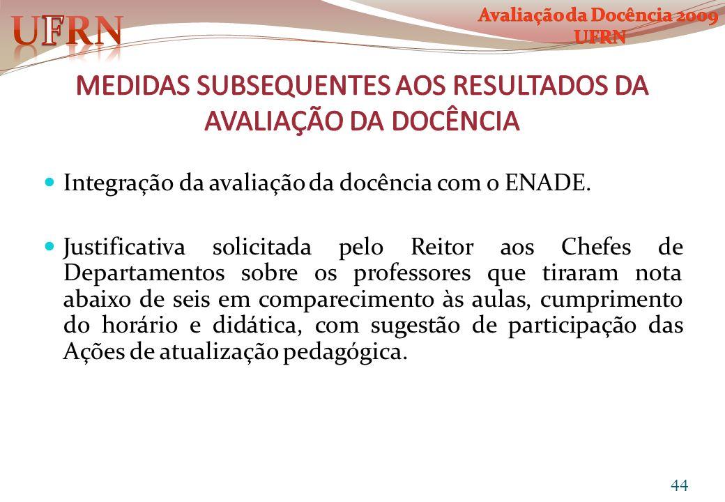 MEDIDAS SUBSEQUENTES AOS RESULTADOS DA AVALIAÇÃO DA DOCÊNCIA