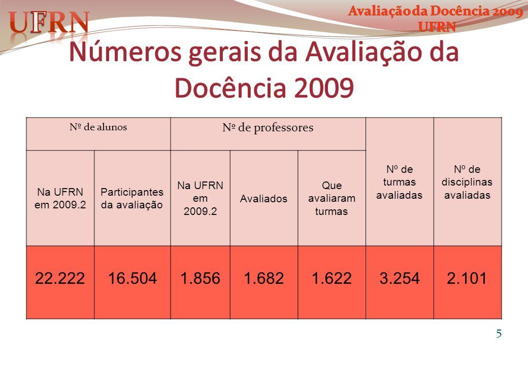 Números gerais da Avaliação da Docência 2009