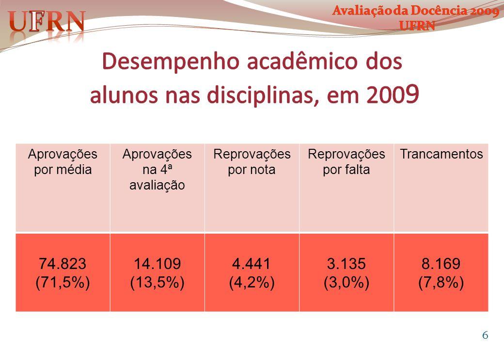 Desempenho acadêmico dos alunos nas disciplinas, em 2009