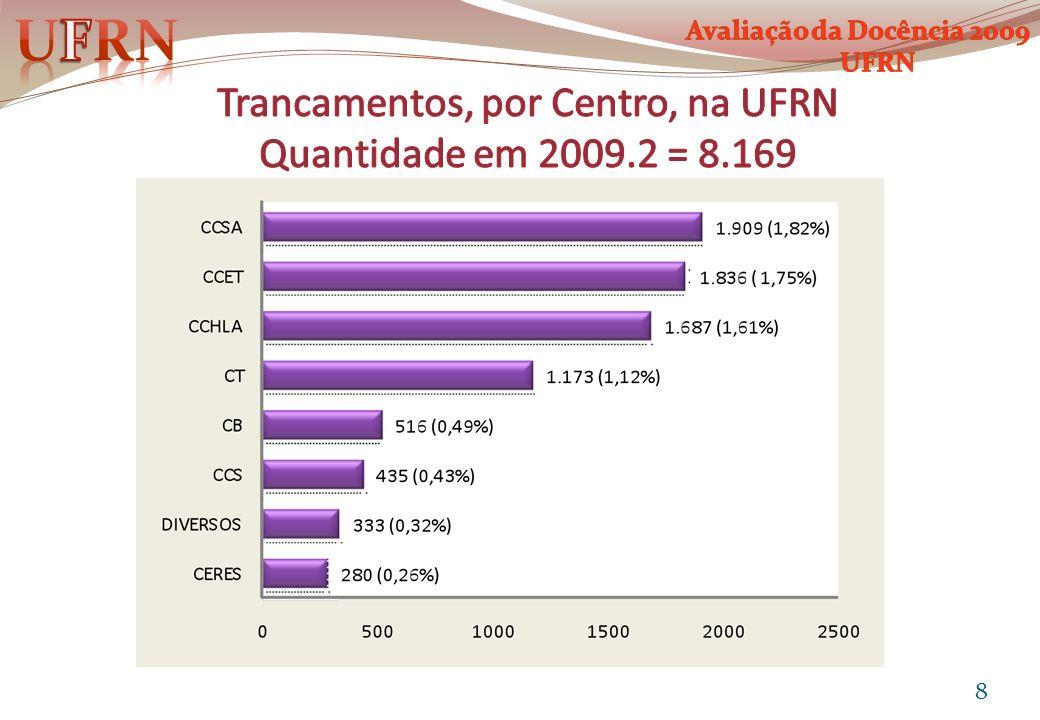 Trancamentos, por Centro, na UFRN Quantidade em 2009.2 = 8.169