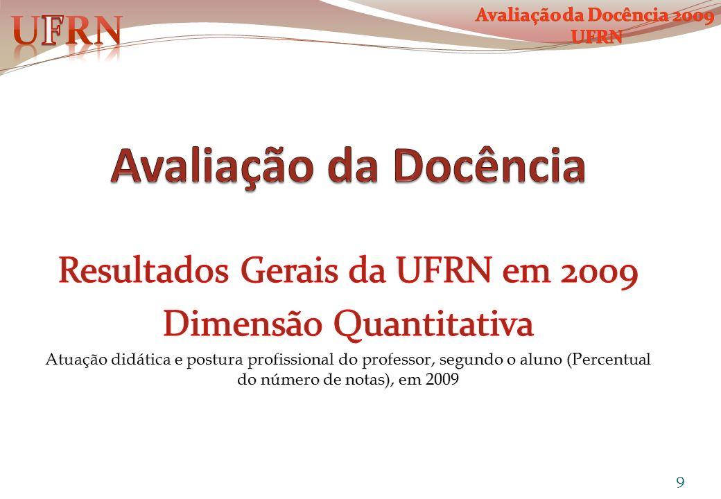 Avaliação da Docência UFRN Resultados Gerais da UFRN em 2009