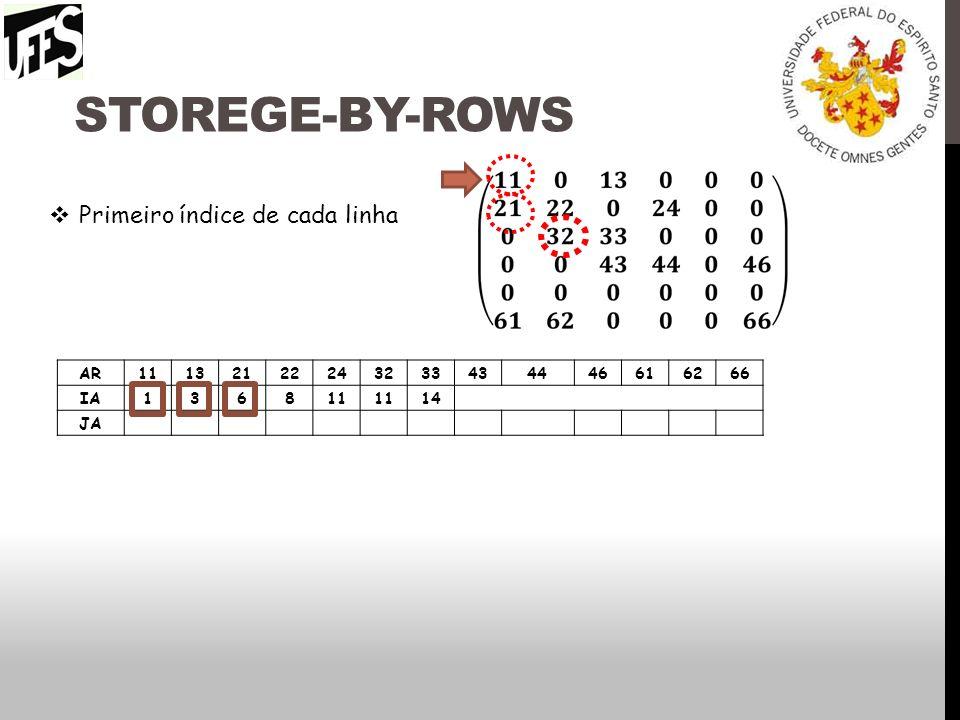 Storege-by-rows Primeiro índice de cada linha AR 11 13 21 22 24 32 33