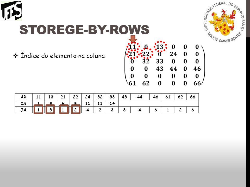 Storege-by-rows Índice do elemento na coluna AR 11 13 21 22 24 32 33