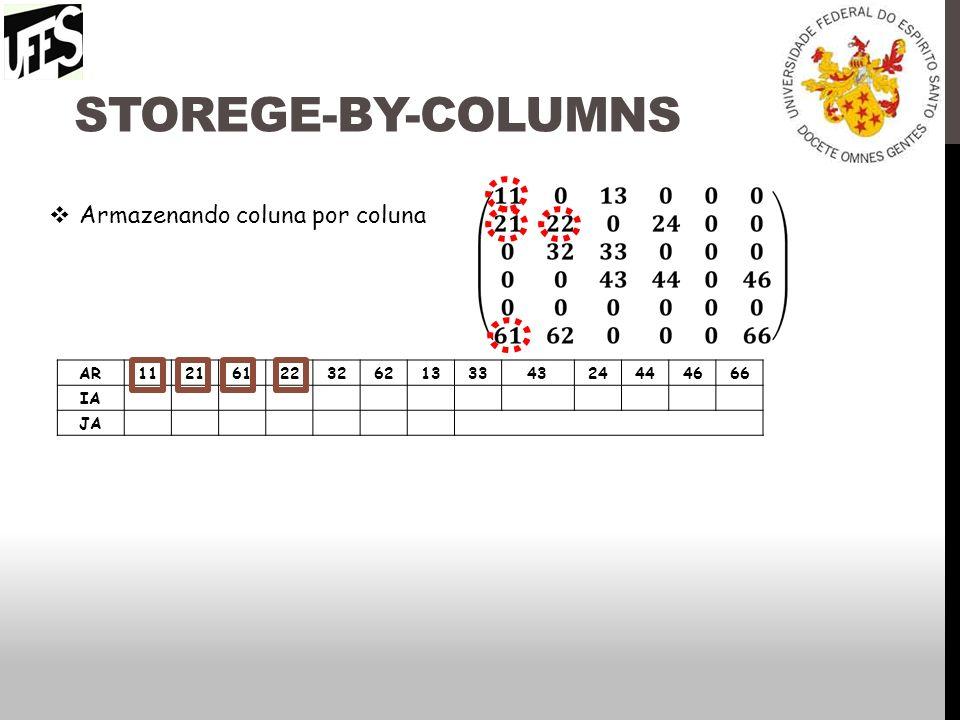 Storege-by-columns Armazenando coluna por coluna AR 11 21 61 22 32 62