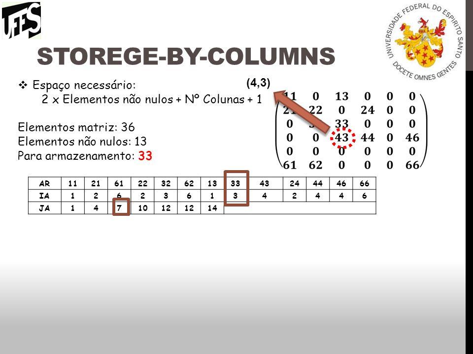 Storege-by-columns (4,3) Espaço necessário: