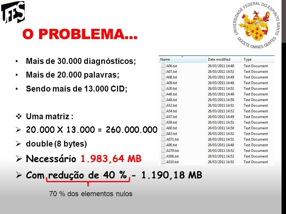 O problema... Necessário 1.983,64 MB Com redução de 40 % - 1.190,18 MB