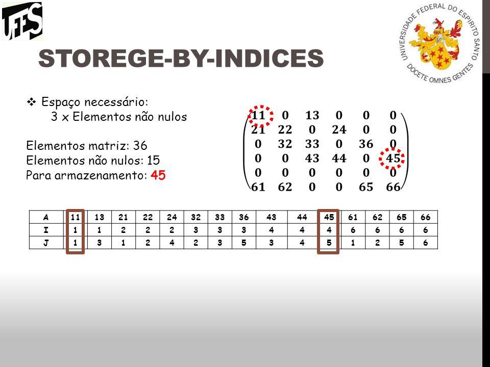 Storege-by-indices Espaço necessário: 3 x Elementos não nulos