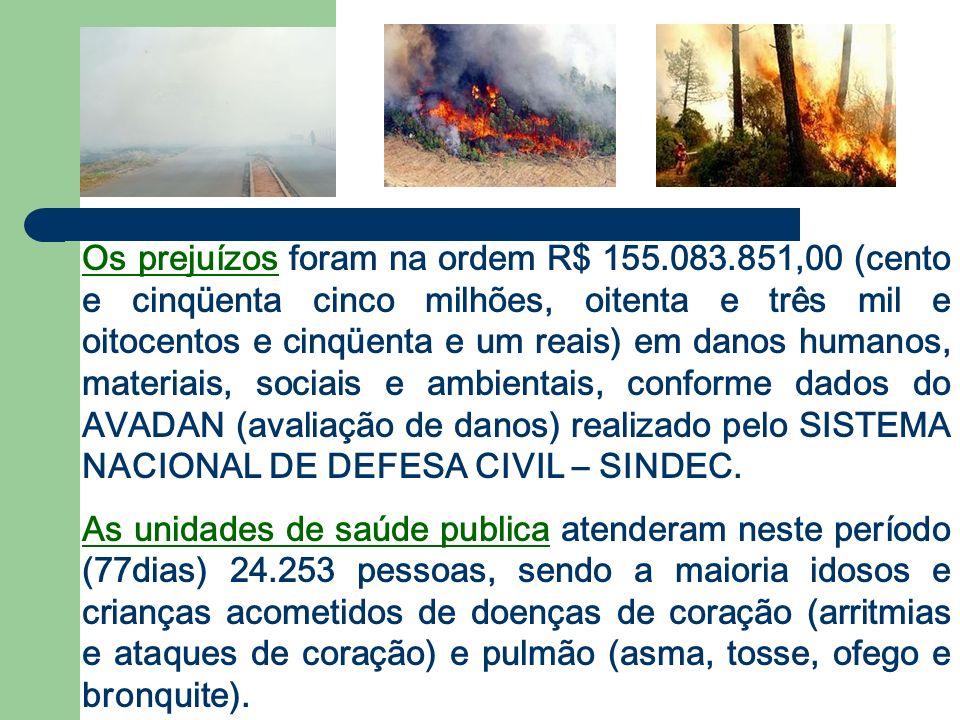 Os prejuízos foram na ordem R$ 155. 083