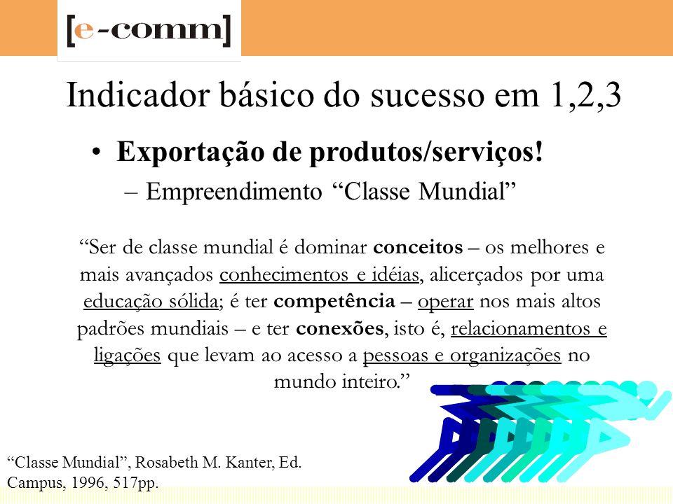 Indicador básico do sucesso em 1,2,3