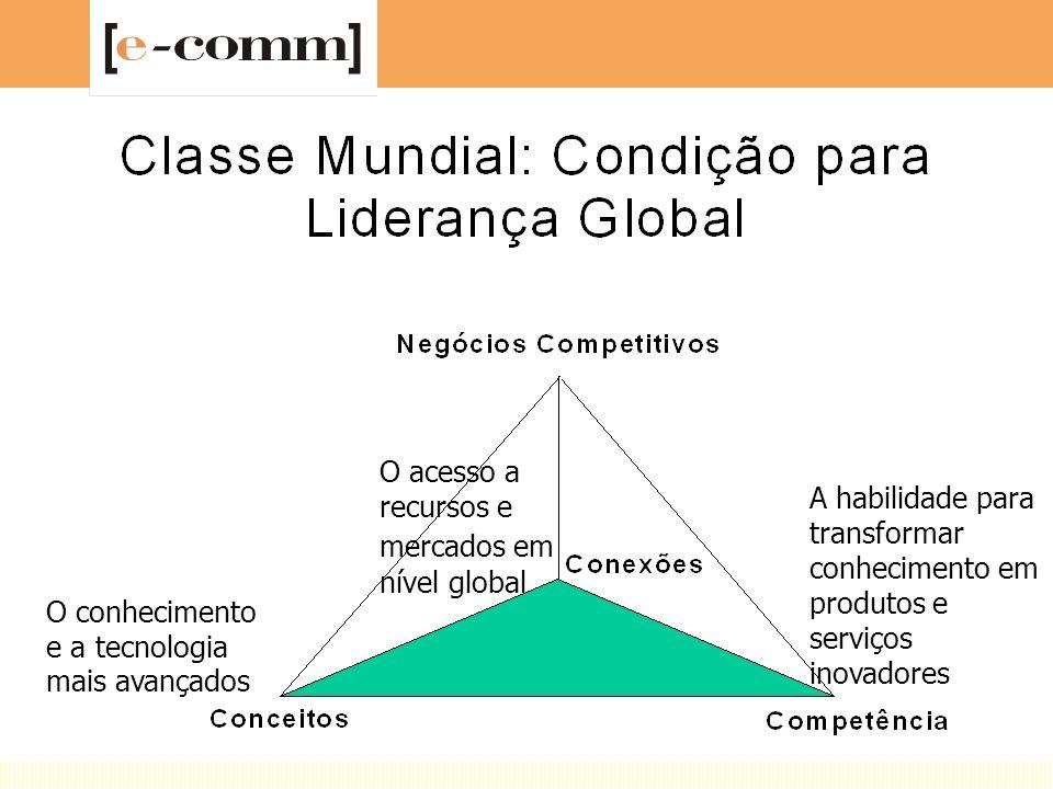 O acesso a recursos e mercados em nível global