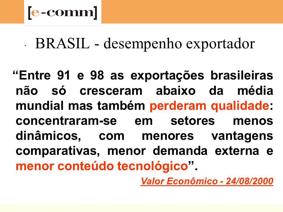 BRASIL - desempenho exportador