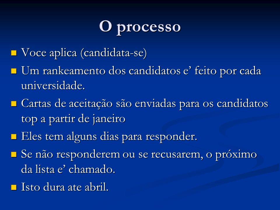 O processo Voce aplica (candidata-se)