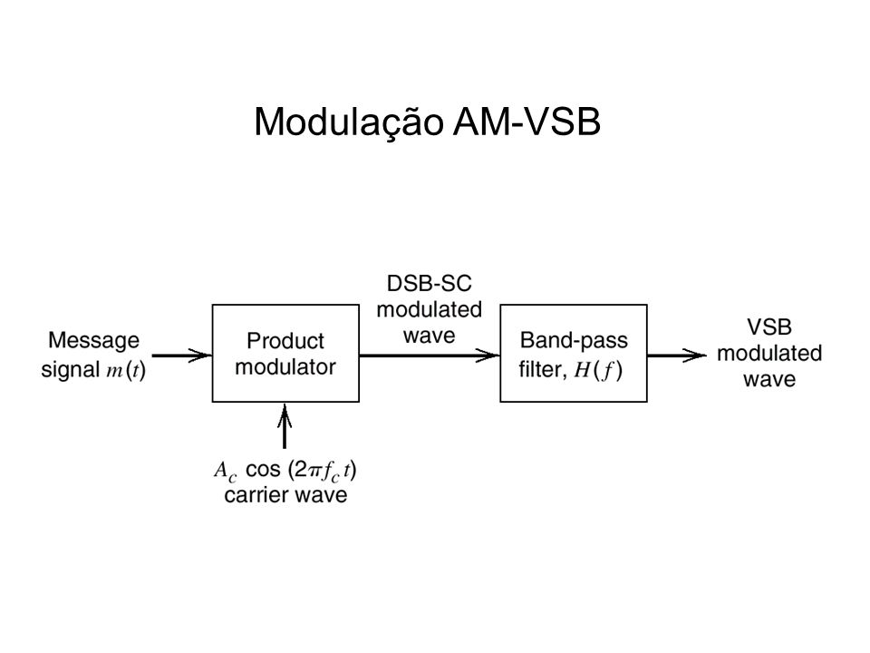 Modulação AM-VSB