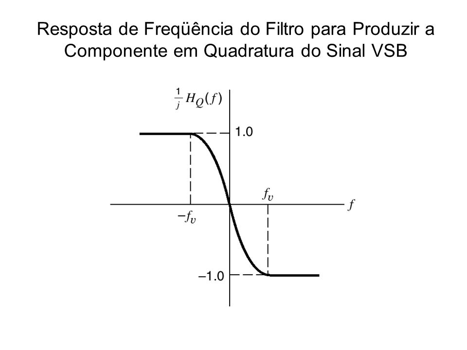 Resposta de Freqüência do Filtro para Produzir a Componente em Quadratura do Sinal VSB