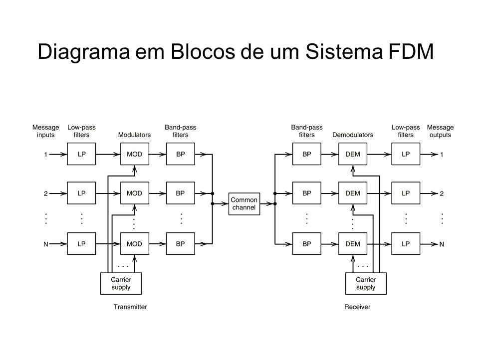 Diagrama em Blocos de um Sistema FDM