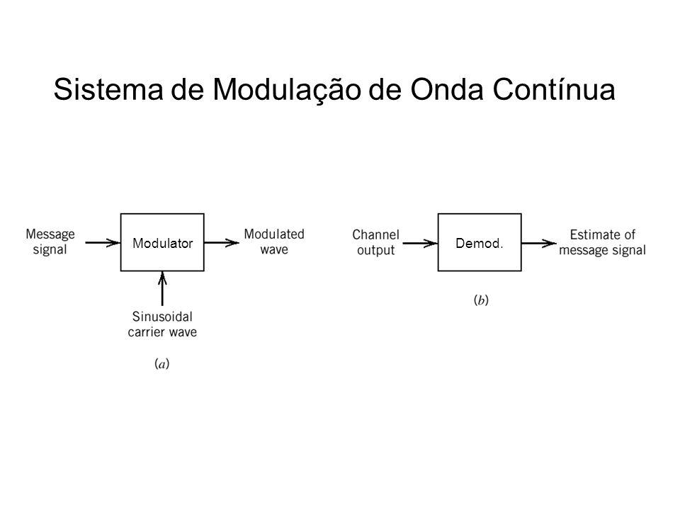 Sistema de Modulação de Onda Contínua