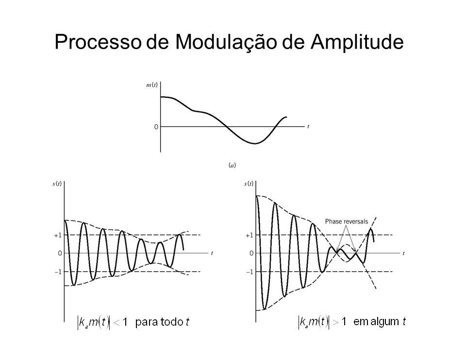 Processo de Modulação de Amplitude