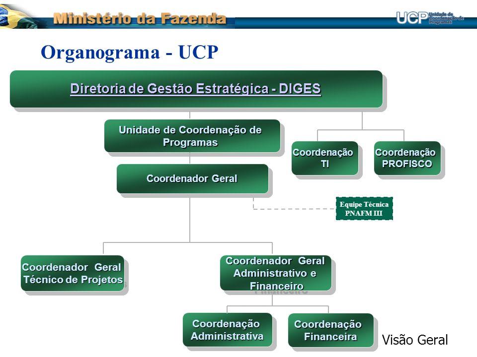 Diretoria de Gestão Estratégica - DIGES Unidade de Coordenação de