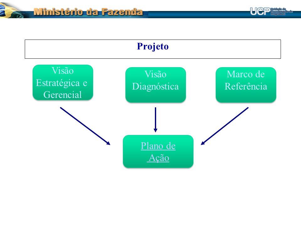 Projeto Visão Estratégica e Gerencial Visão Diagnóstica Marco de Referência Plano de Ação