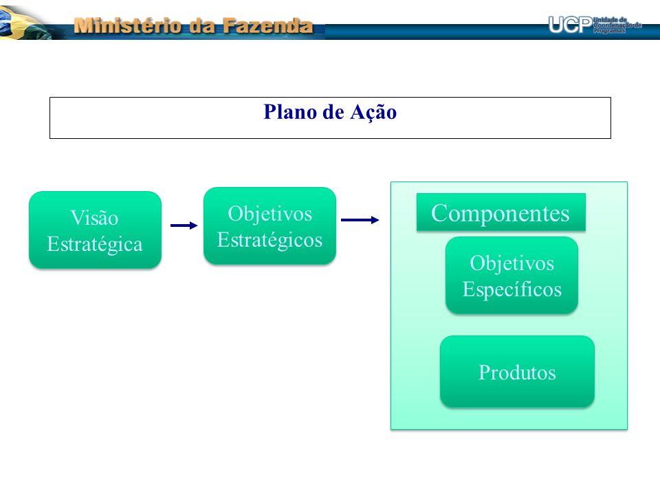 Componentes Plano de Ação Objetivos Visão Estratégicos Estratégica