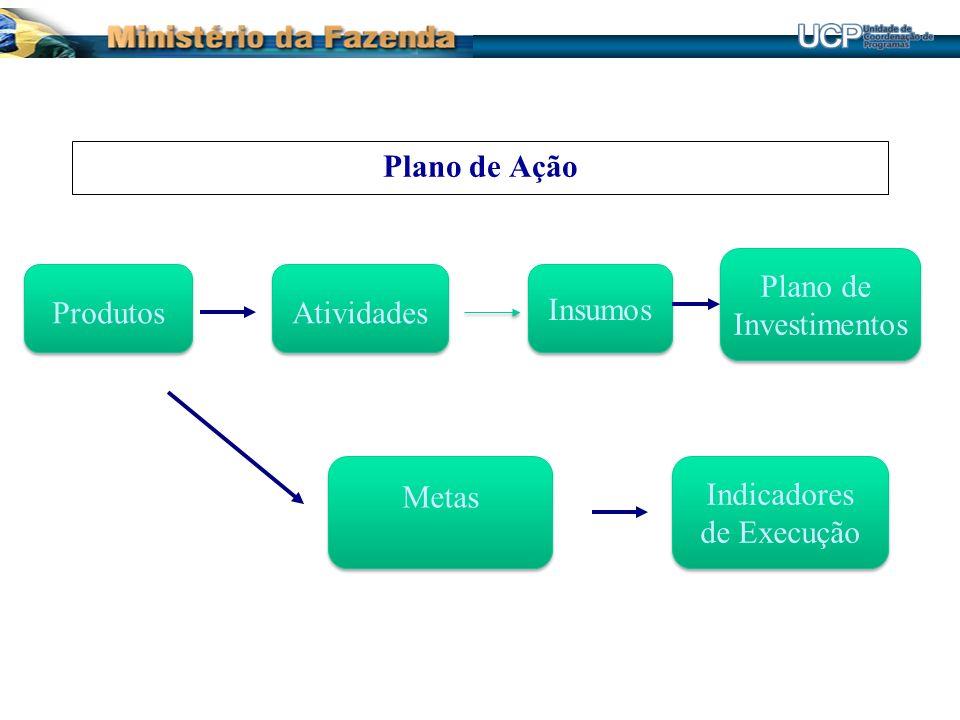Plano de Ação Plano de Investimentos Produtos Atividades Insumos Metas Indicadores de Execução