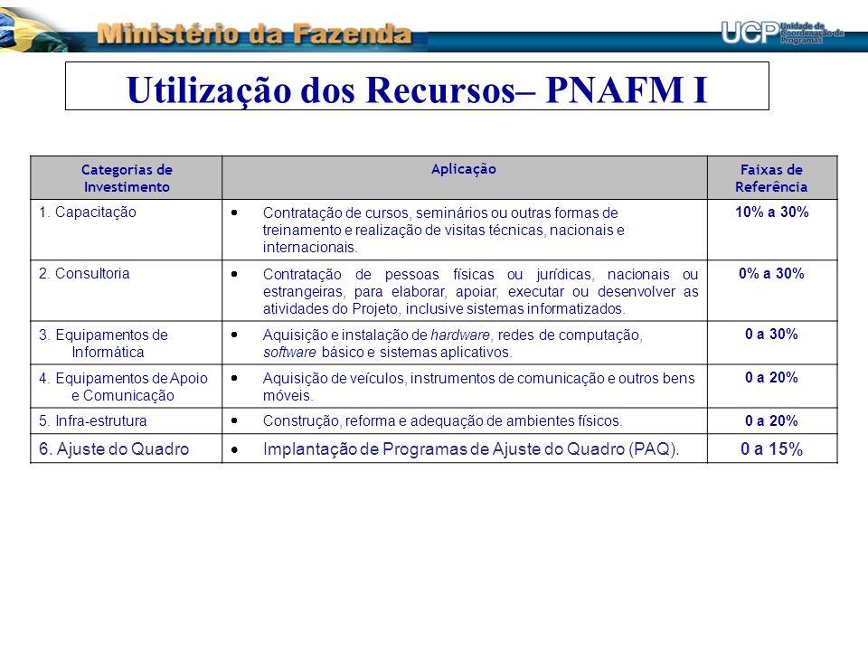 Utilização dos Recursos– PNAFM I Categorias de Investimento