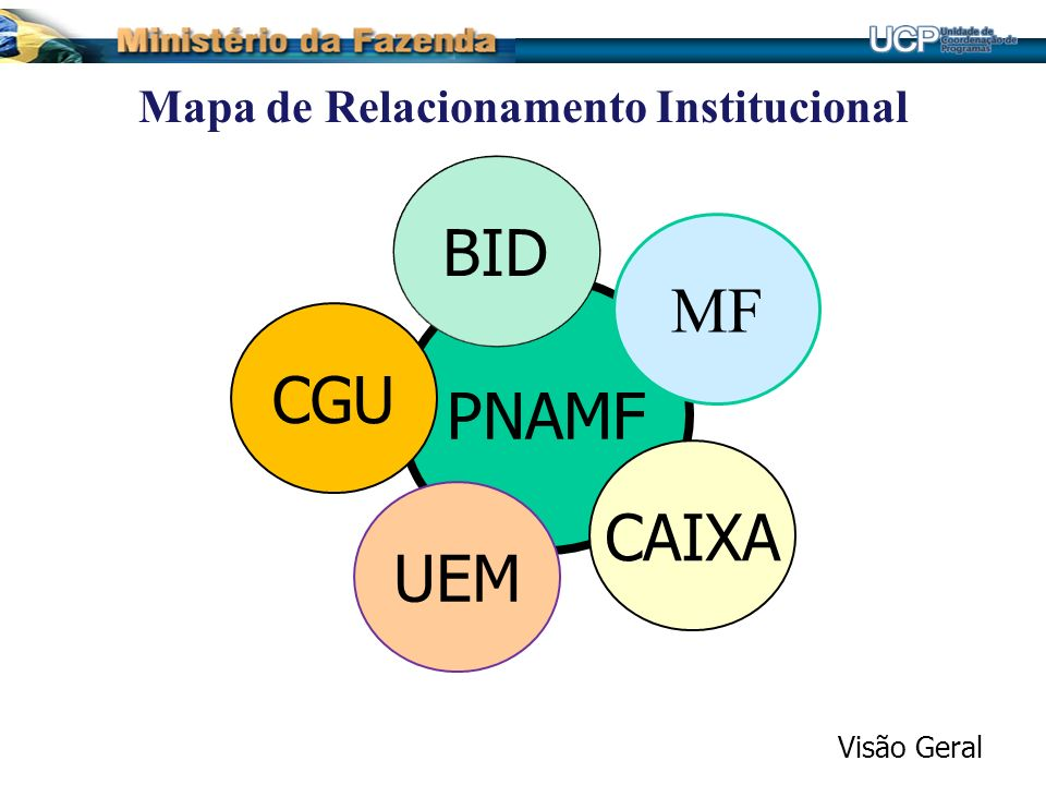 Mapa de Relacionamento Institucional