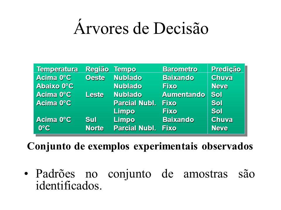 Conjunto de exemplos experimentais observados