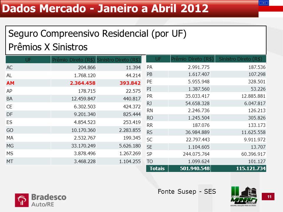 Dados Mercado - Janeiro a Abril 2012