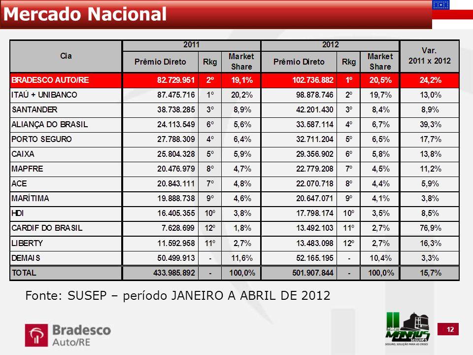 Mercado Nacional Fonte: SUSEP – período JANEIRO A ABRIL DE 2012