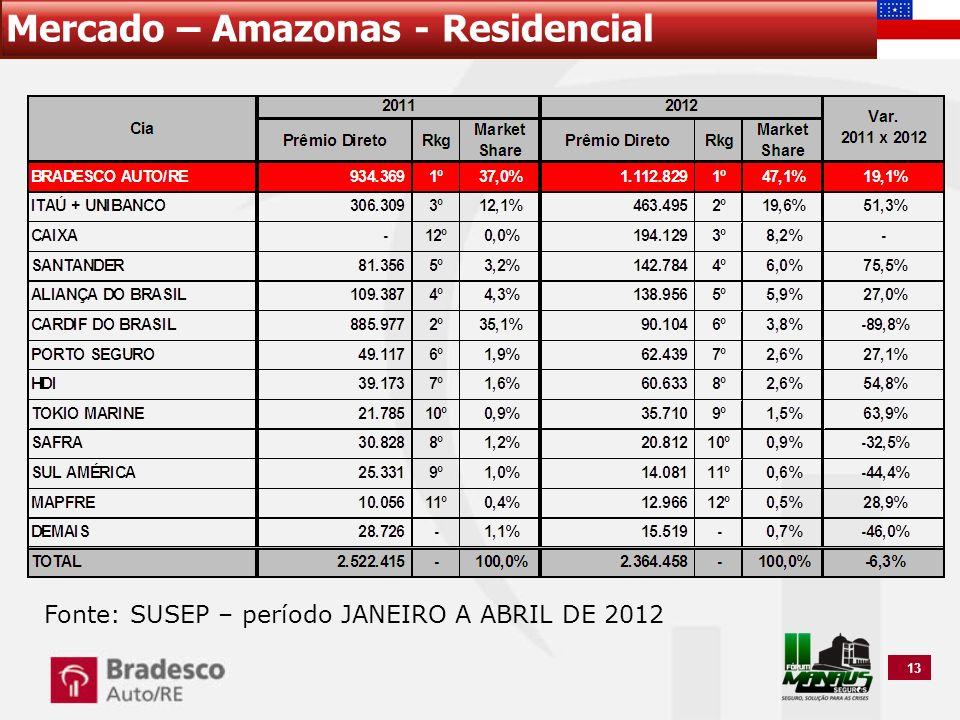 Mercado – Amazonas - Residencial