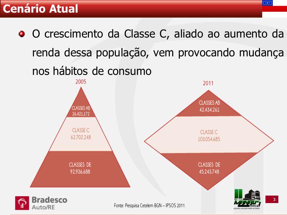 Cenário Atual O crescimento da Classe C, aliado ao aumento da renda dessa população, vem provocando mudança nos hábitos de consumo.