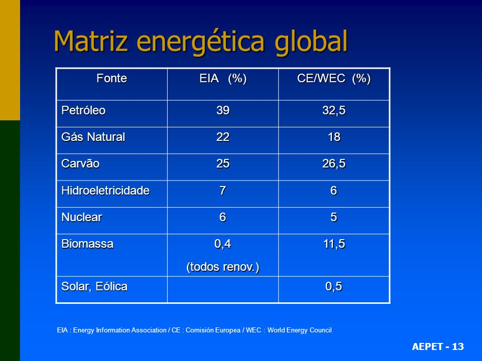 Matriz energética global