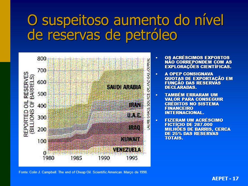 O suspeitoso aumento do nível de reservas de petróleo