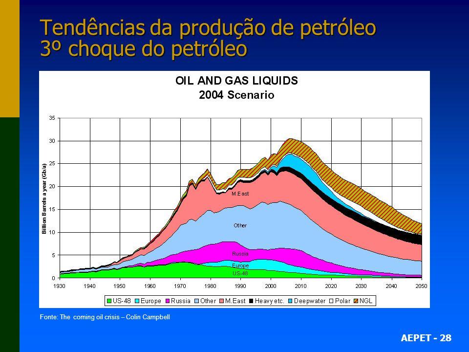 Tendências da produção de petróleo 3º choque do petróleo