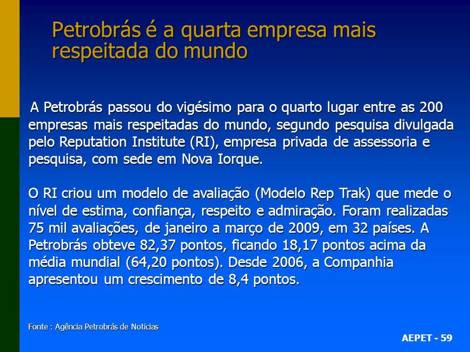 Petrobrás é a quarta empresa mais respeitada do mundo