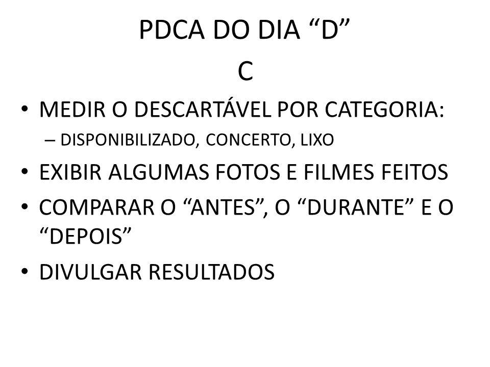 PDCA DO DIA D C MEDIR O DESCARTÁVEL POR CATEGORIA: