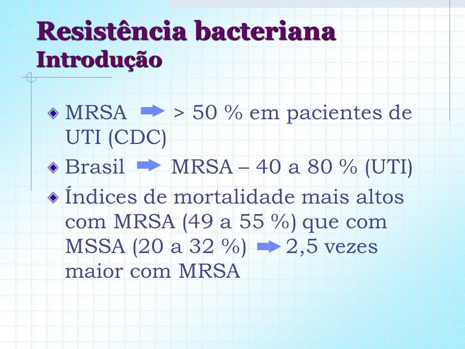 Resistência bacteriana Introdução