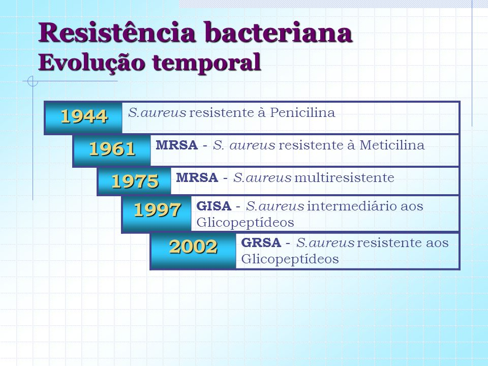 Resistência bacteriana Evolução temporal