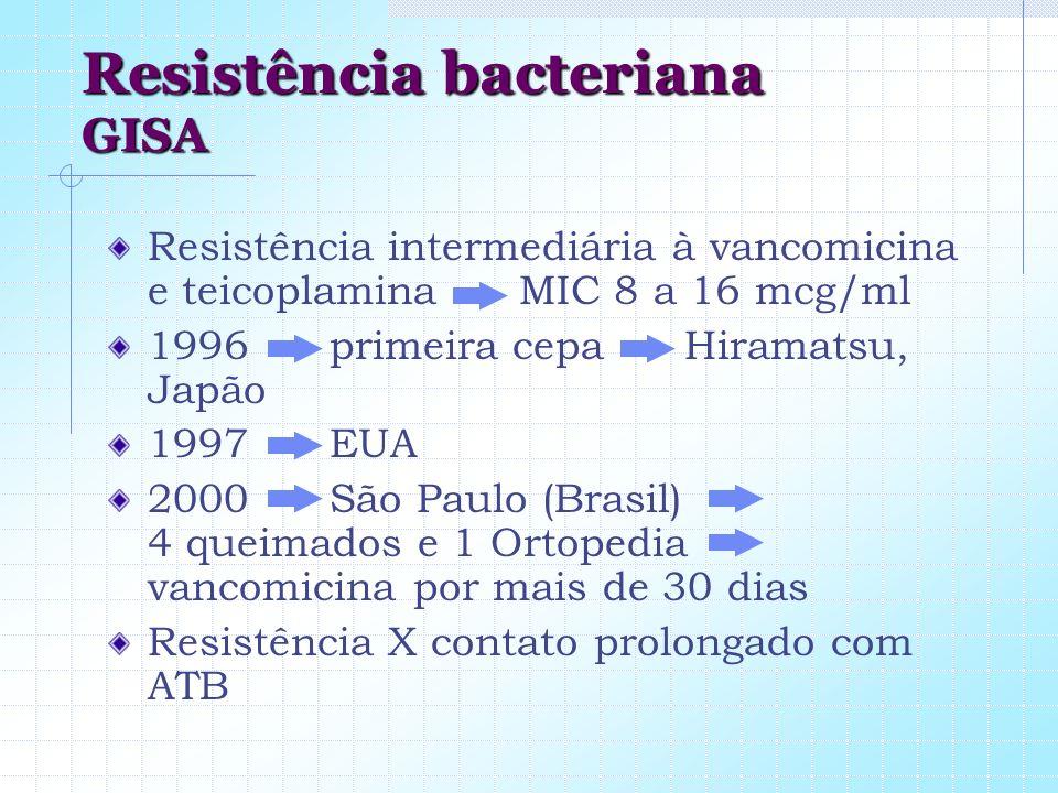 Resistência bacteriana GISA