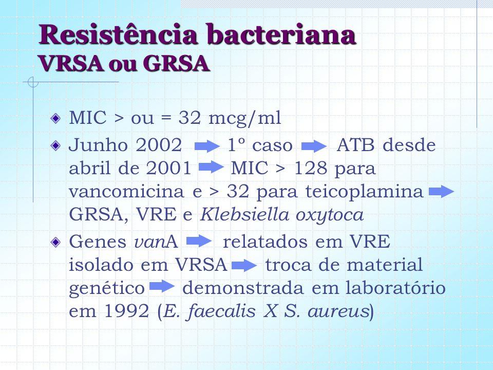 Resistência bacteriana VRSA ou GRSA